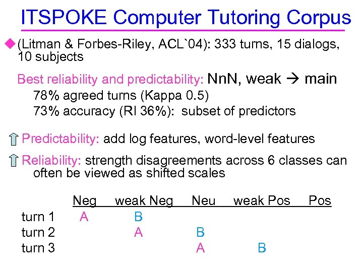 ITSPOKE Computer Tutoring Corpus u (Litman & Forbes-Riley, ACL`04): 333 turns, 15 dialogs, 10