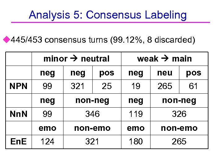 Analysis 5: Consensus Labeling u 445/453 consensus turns (99. 12%, 8 discarded) minor neutral