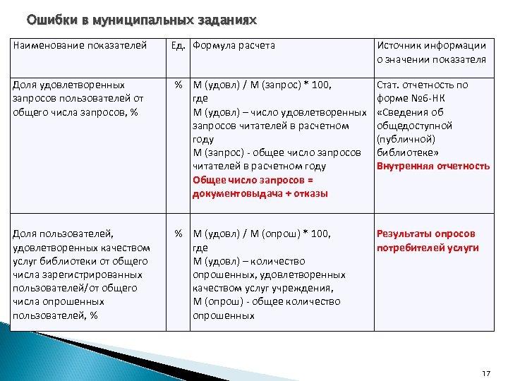 Ошибки в муниципальных заданиях Наименование показателей Ед. Формула расчета Источник информации о значении показателя
