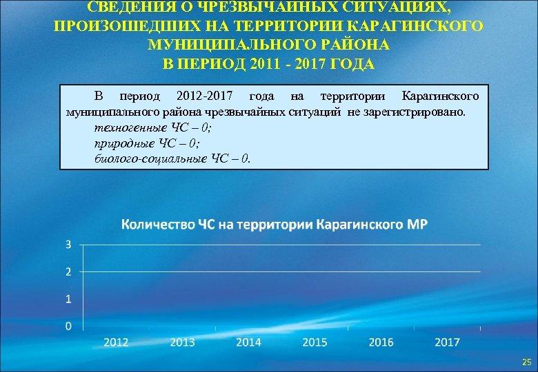 СВЕДЕНИЯ О ЧРЕЗВЫЧАЙНЫХ СИТУАЦИЯХ, ПРОИЗОШЕДШИХ НА ТЕРРИТОРИИ КАРАГИНСКОГО МУНИЦИПАЛЬНОГО РАЙОНА В ПЕРИОД 2011 -