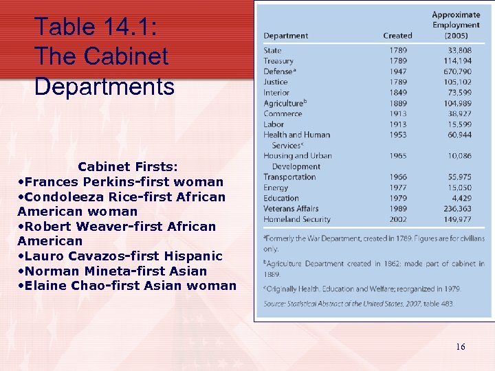 Table 14. 1: The Cabinet Departments Cabinet Firsts: • Frances Perkins-first woman • Condoleeza