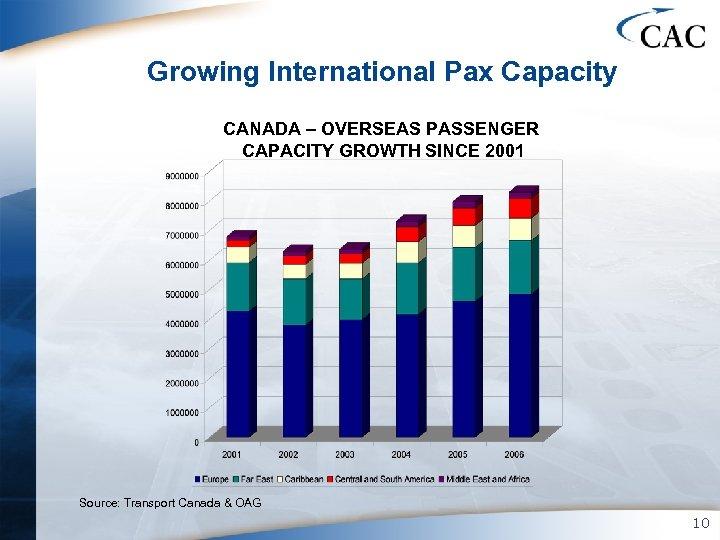 Growing International Pax Capacity CANADA – OVERSEAS PASSENGER CAPACITY GROWTH SINCE 2001 Source: Transport