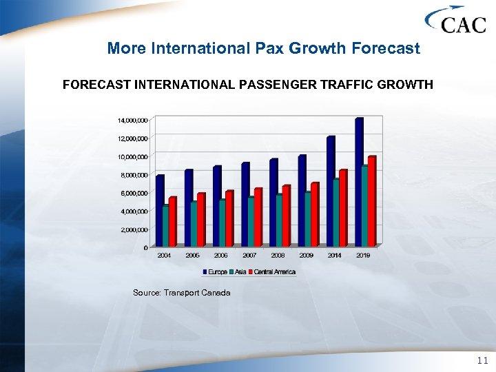More International Pax Growth Forecast FORECAST INTERNATIONAL PASSENGER TRAFFIC GROWTH Source: Transport Canada 11