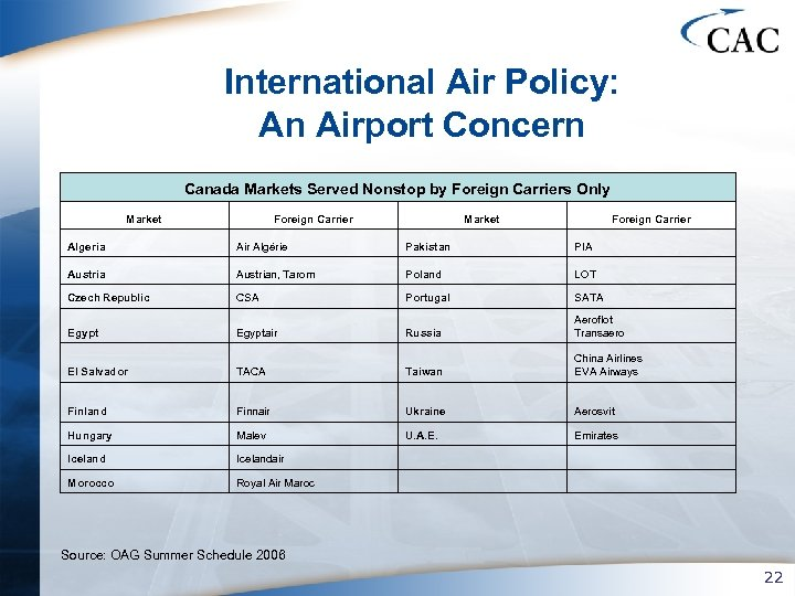 International Air Policy: An Airport Concern Canada Markets Served Nonstop by Foreign Carriers Only