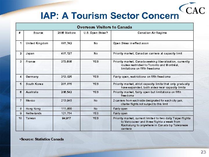 IAP: A Tourism Sector Concern Overseas Visitors to Canada # Source 2006 Visitors U.