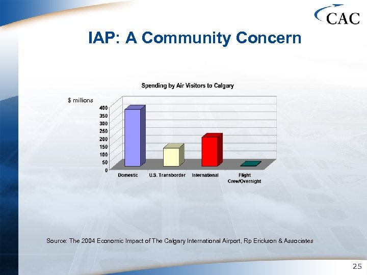 IAP: A Community Concern $ millions Source: The 2004 Economic Impact of The Calgary
