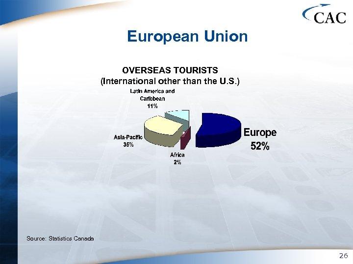 European Union OVERSEAS TOURISTS (International other than the U. S. ) Source: Statistics Canada