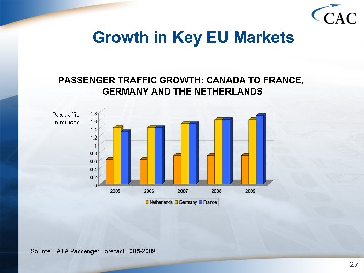 Growth in Key EU Markets PASSENGER TRAFFIC GROWTH: CANADA TO FRANCE, GERMANY AND THE