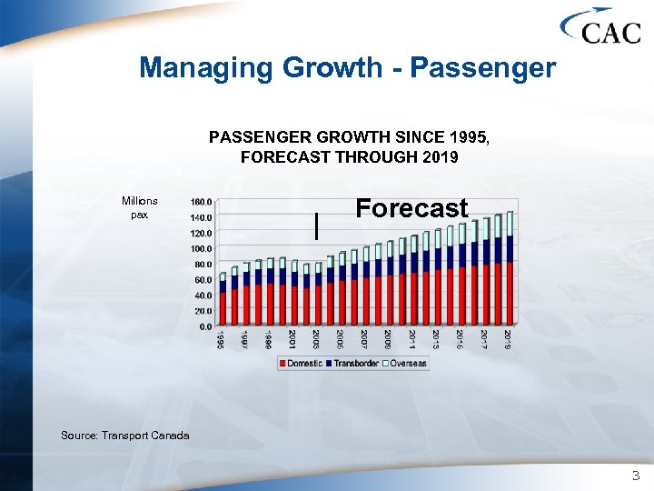 Managing Growth - Passenger PASSENGER GROWTH SINCE 1995, FORECAST THROUGH 2019 Millions pax Forecast