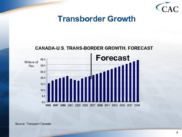 Transborder Growth CANADA-U. S. TRANS-BORDER GROWTH, FORECAST Millions of Pax Forecast Source: Transport Canada