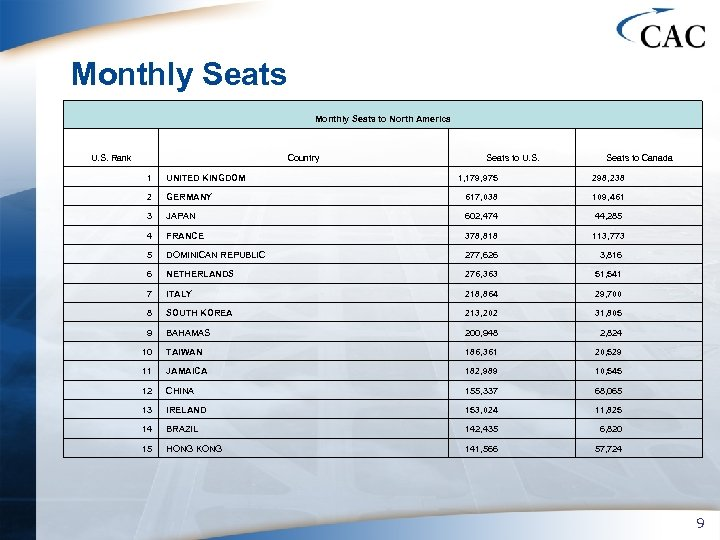 Monthly Seats to North America U. S. Rank Country 1 UNITED KINGDOM 2 Seats
