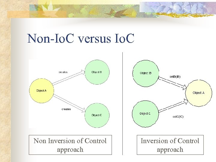 Non-Io. C versus Io. C Non Inversion of Control approach