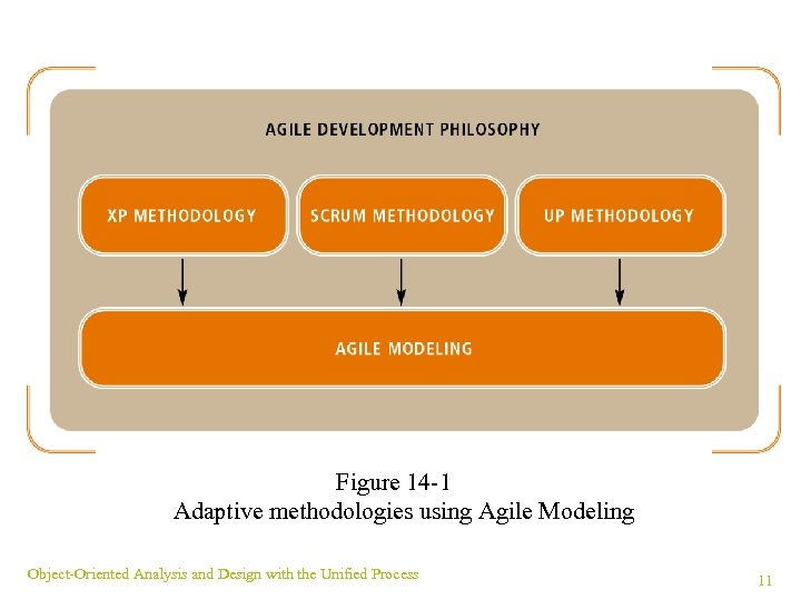 Figure 14 -1 Adaptive methodologies using Agile Modeling Object-Oriented Analysis and Design with the