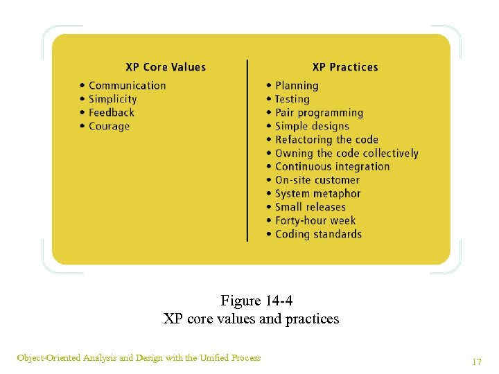 Figure 14 -4 XP core values and practices Object-Oriented Analysis and Design with the