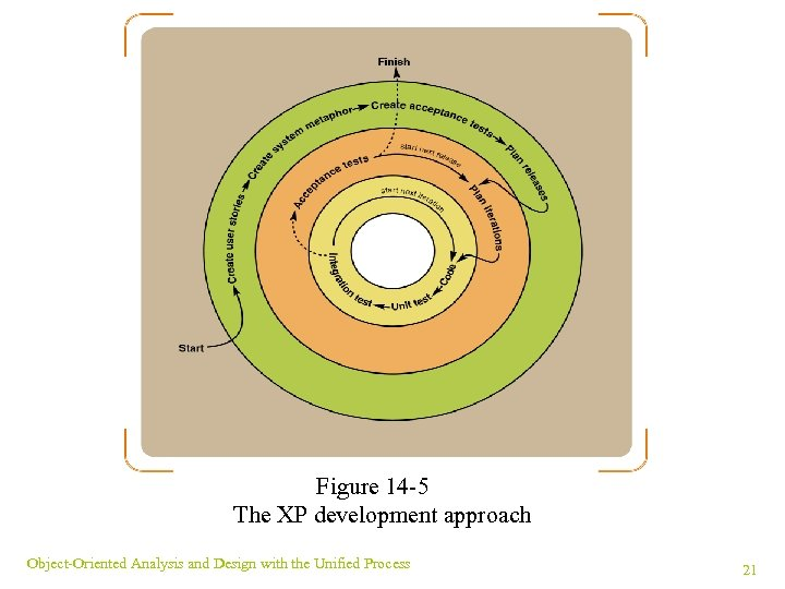 Figure 14 -5 The XP development approach Object-Oriented Analysis and Design with the Unified