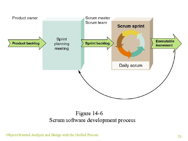 Figure 14 -6 Scrum software development process Object-Oriented Analysis and Design with the Unified