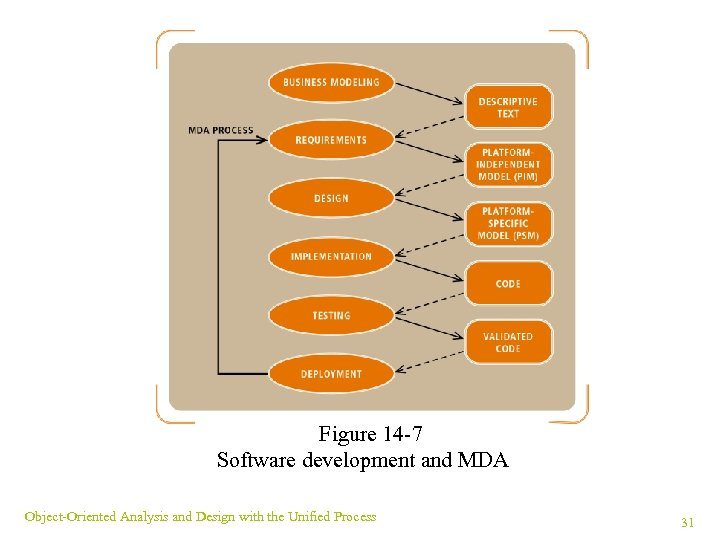 Figure 14 -7 Software development and MDA Object-Oriented Analysis and Design with the Unified