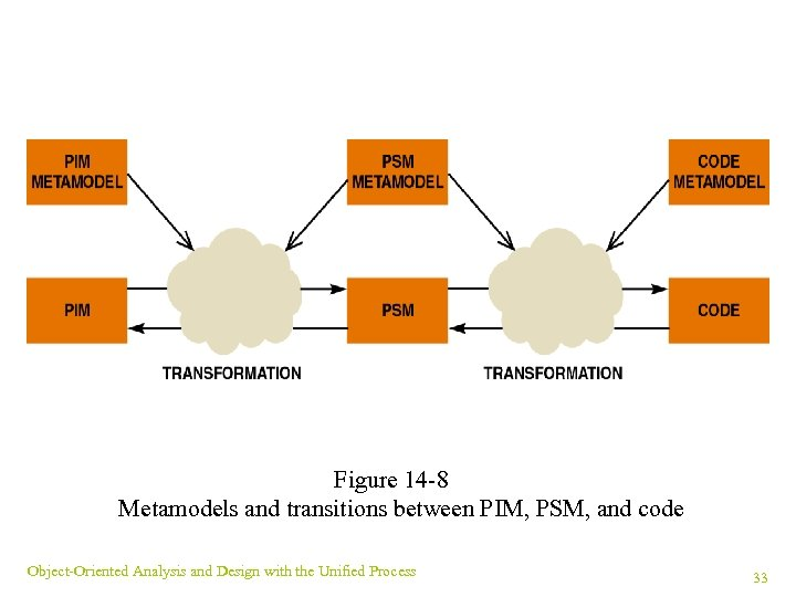 Figure 14 -8 Metamodels and transitions between PIM, PSM, and code Object-Oriented Analysis and