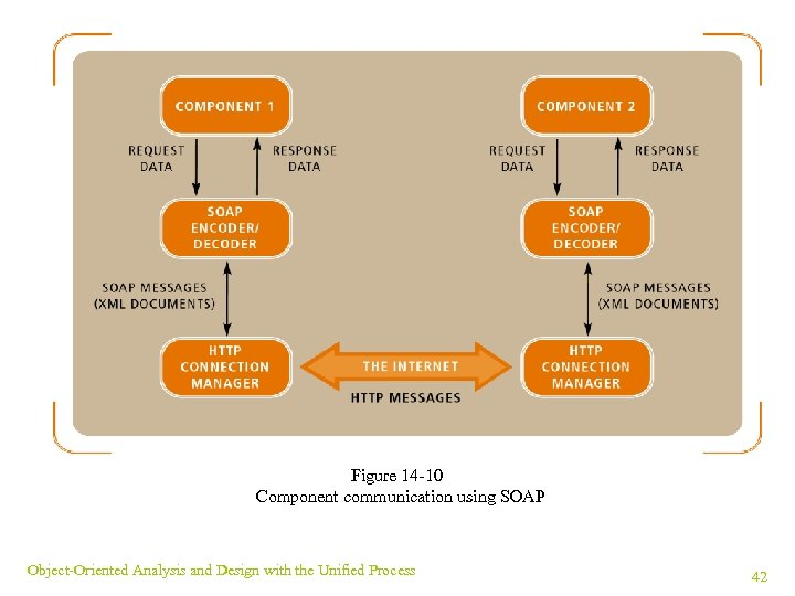 Figure 14 -10 Component communication using SOAP Object-Oriented Analysis and Design with the Unified