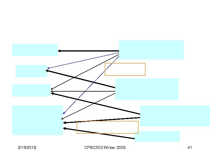 3/16/2018 CPSC 503 Winter 2009 41