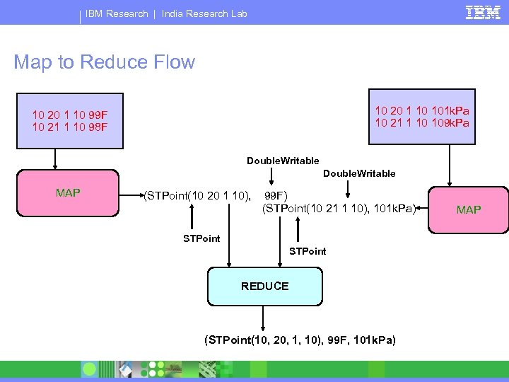 IBM Research   India Research Lab Map to Reduce Flow 10 20 1 10