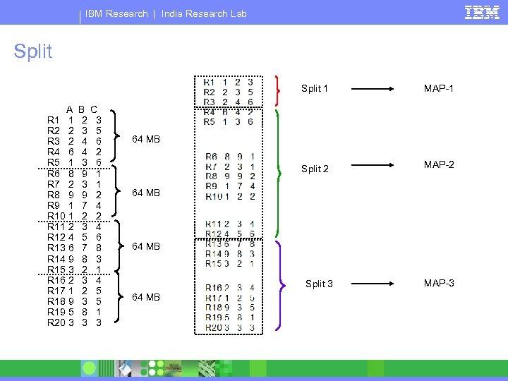 IBM Research | India Research Lab Split 1 A R 1 1 R 2