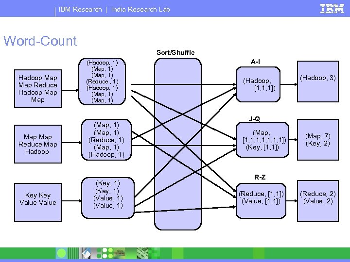 IBM Research | India Research Lab Word-Count Sort/Shuffle Hadoop Map Reduce Hadoop Map (Hadoop,