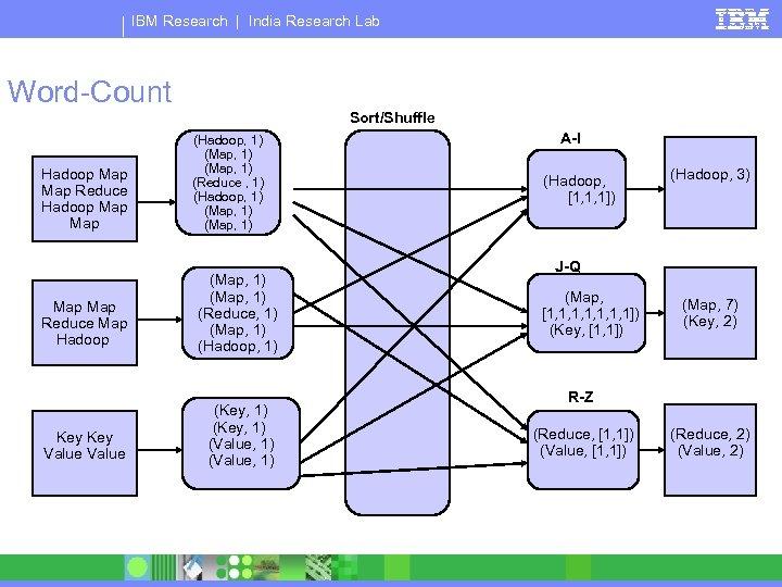 IBM Research   India Research Lab Word-Count Sort/Shuffle Hadoop Map Reduce Hadoop Map (Hadoop,