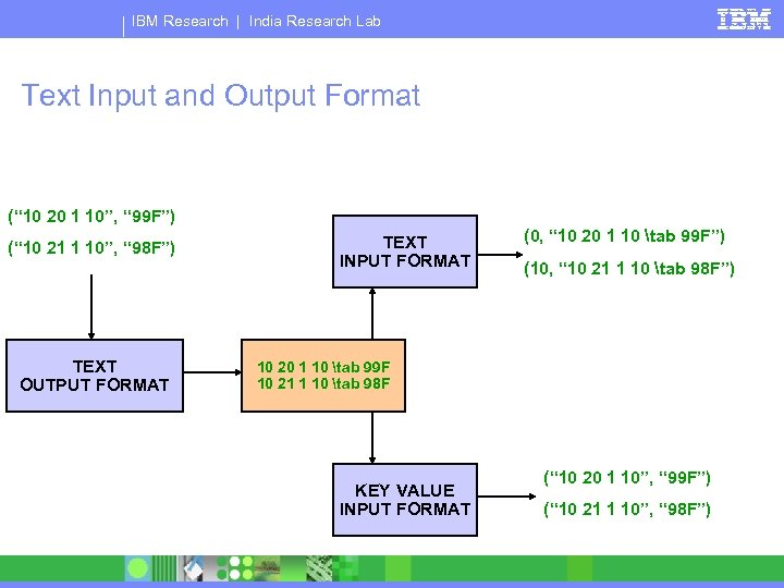 """IBM Research   India Research Lab Text Input and Output Format ("""" 10 20"""