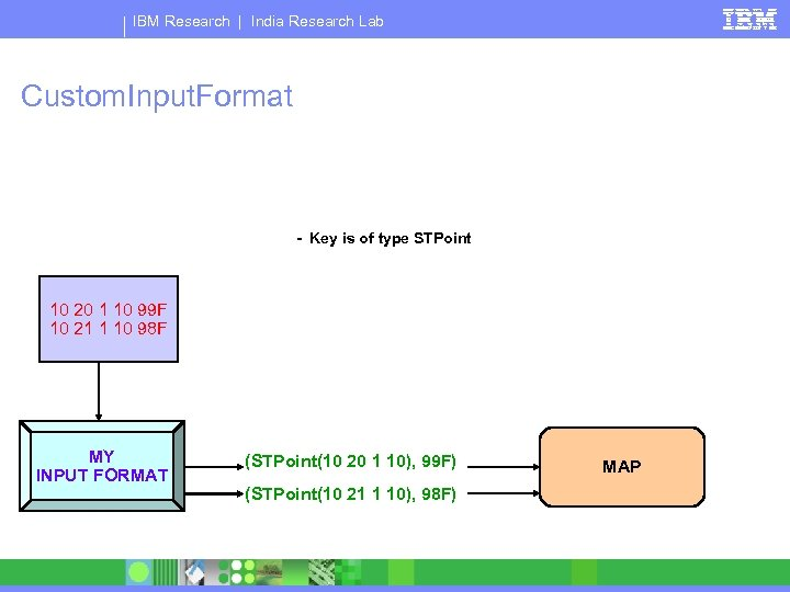IBM Research   India Research Lab Custom. Input. Format - Key is of type