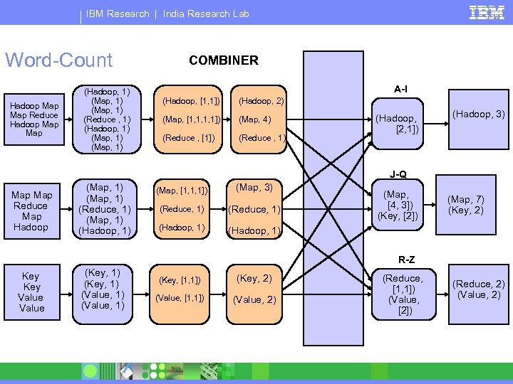 IBM Research | India Research Lab Word-Count Hadoop Map Reduce Hadoop Map (Hadoop, 1)