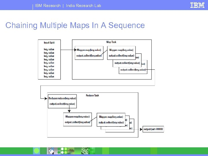 IBM Research | India Research Lab Chaining Multiple Maps In A Sequence