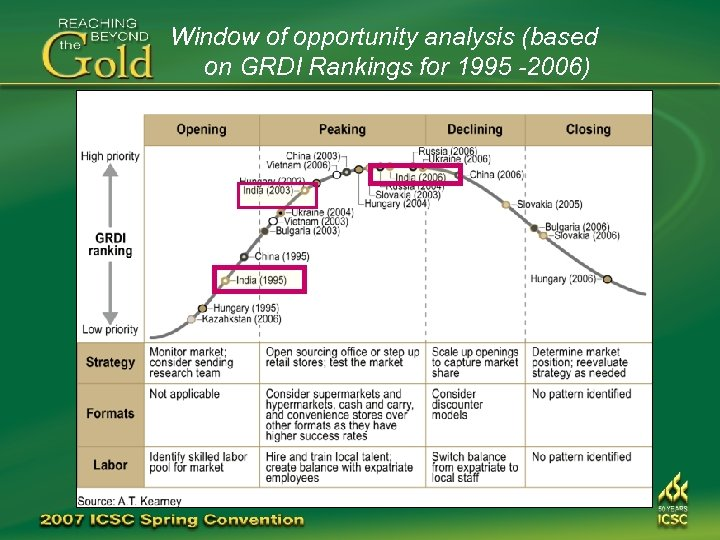 Window of opportunity analysis (based on GRDI Rankings for 1995 -2006)