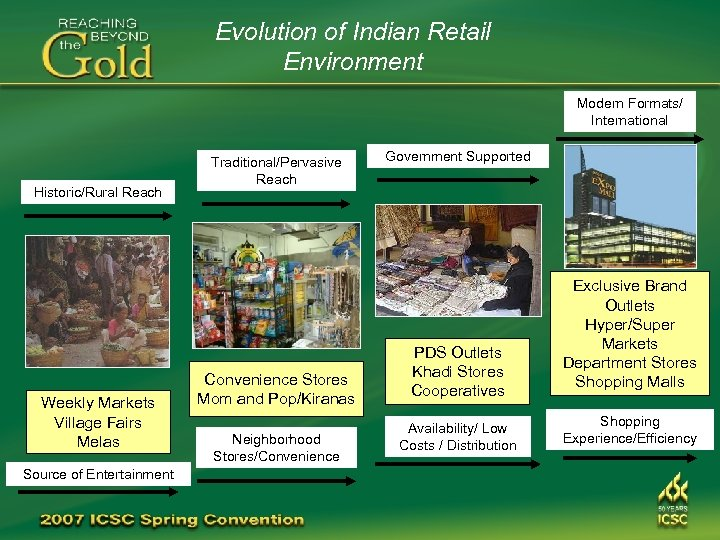 Evolution of Indian Retail Environment Modern Formats/ International Historic/Rural Reach Weekly Markets Village Fairs