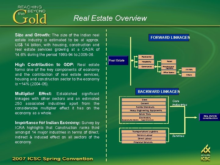 Real Estate Overview Size and Growth: The size of the Indian real FORWARD LINKAGES