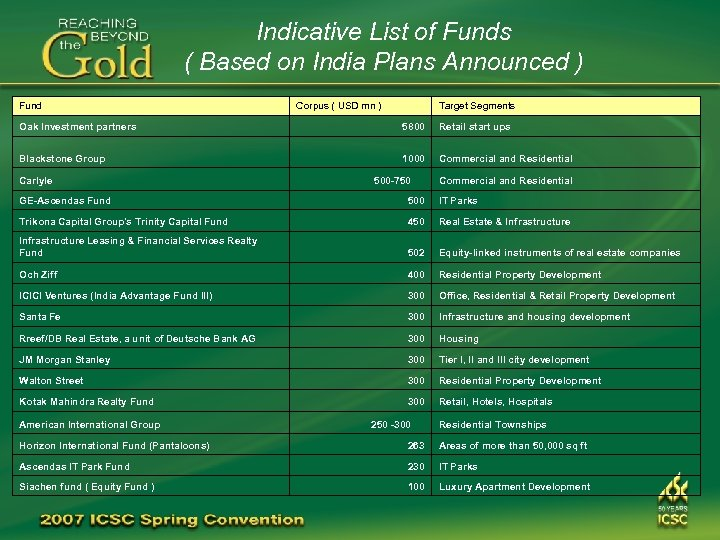 Indicative List of Funds ( Based on India Plans Announced ) Fund Corpus (