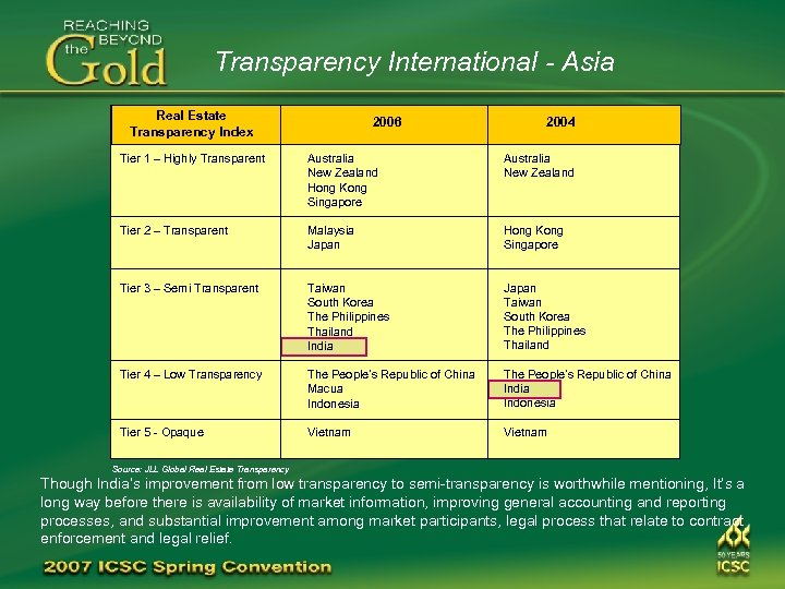 Transparency International - Asia Real Estate Transparency Index 2006 2004 Tier 1 – Highly