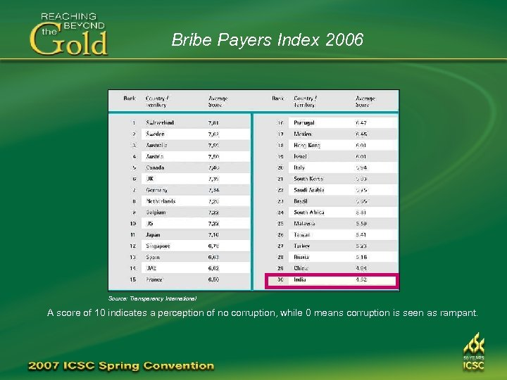 Bribe Payers Index 2006 Source: Transparency International A score of 10 indicates a perception
