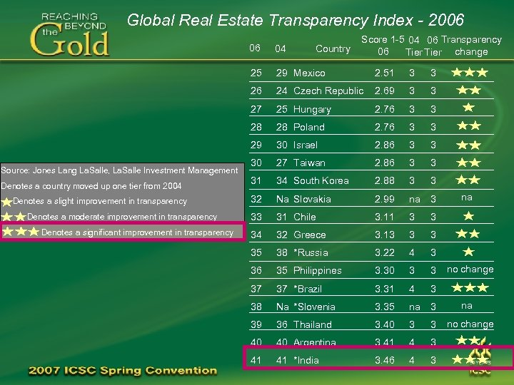 Global Real Estate Transparency Index - 2006 Score 1 -5 04 06 Transparency 06