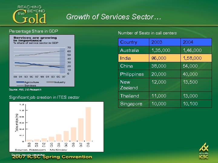 Growth of Services Sector… Percentage Share in GDP Number of Seats in call centers