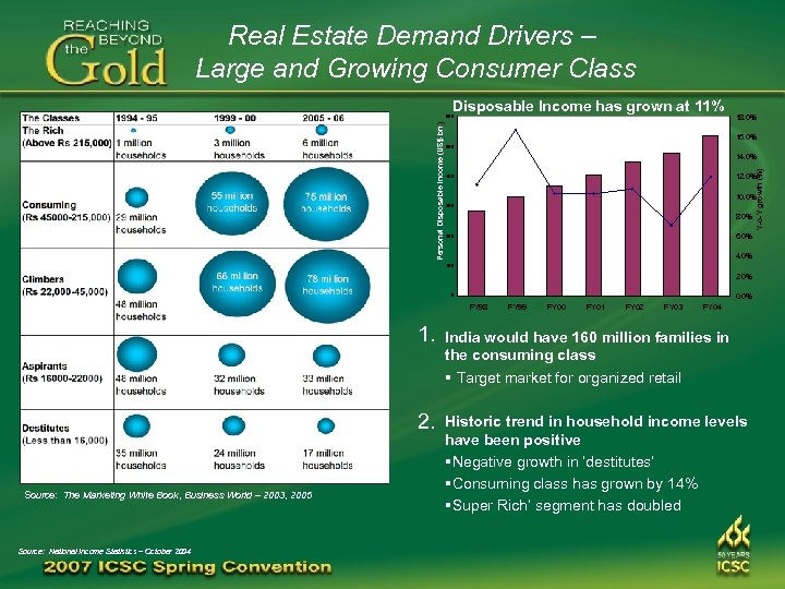 Real Estate Demand Drivers – Large and Growing Consumer Class Disposable Income has grown