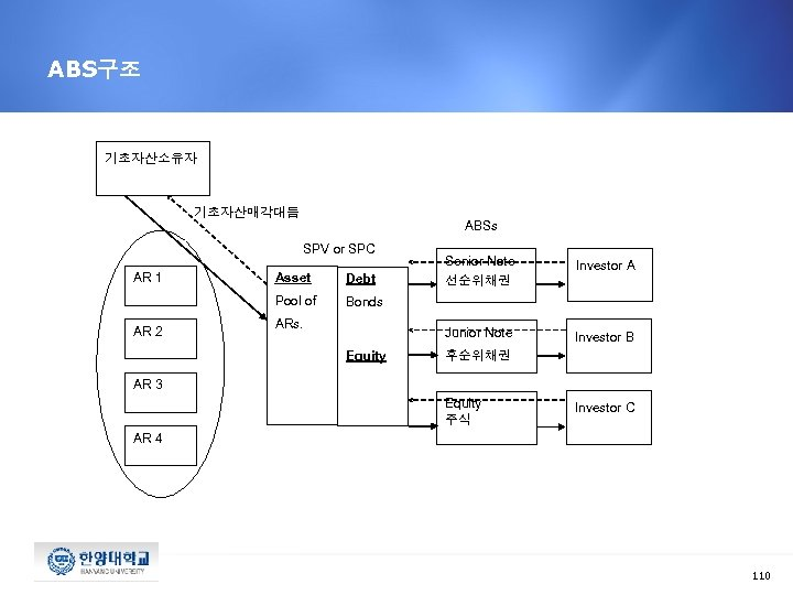 ABS구조 기초자산소유자 기초자산매각대듬 ABSs SPV or SPC AR 2 Debt Investor A Junior Note