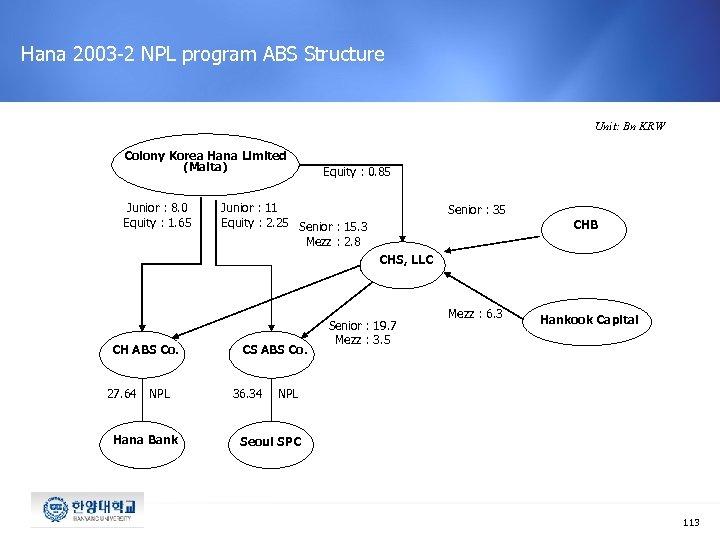Hana 2003 -2 NPL program ABS Structure Unit: Bn KRW Colony Korea Hana Limited