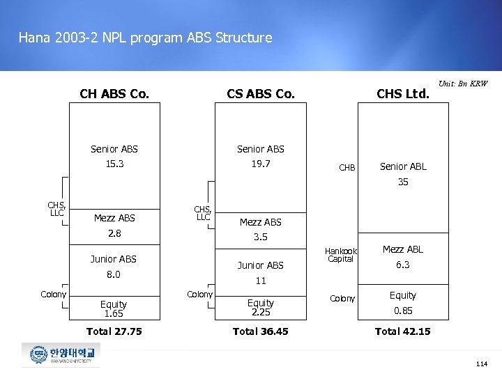Hana 2003 -2 NPL program ABS Structure CH ABS Co. CS ABS Co. Senior