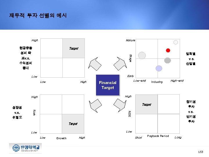 재무적 투자 선별의 예시 High Mature 현금유동 Target 업력별 Stage 성의 확 보v. s.