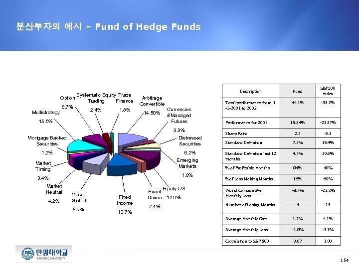 분산투자의 예시 – Fund of Hedge Funds Systematic Equity Trade Option Trading Finance 8.