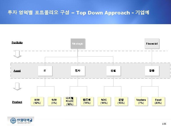 투자 영역별 포트폴리오 구성 – Top Down Approach - 기업예 Portfolio Strategic Asset Product