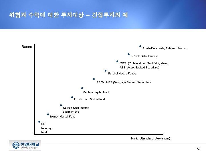 위험과 수익에 대한 투자대상 – 간접투자의 예 Return Pool of Warrants, Futures, Swaps Credit
