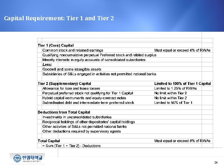 Capital Requirement: Tier 1 and Tier 2 24