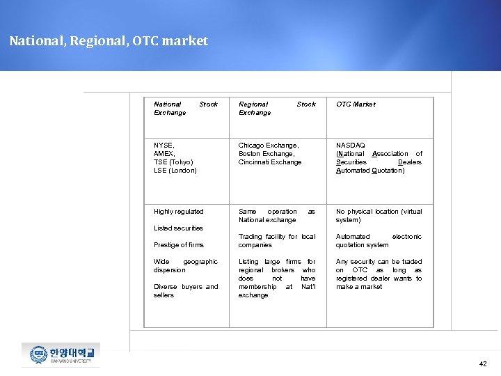 National, Regional, OTC market National Exchange Stock Regional Exchange Stock OTC Market NYSE, AMEX,